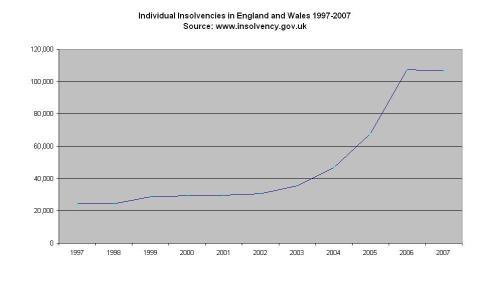 Insolvencies in England and Wales, 1997-2007